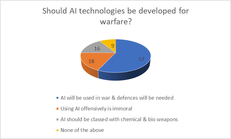 artificial intelligence in military applications pdf