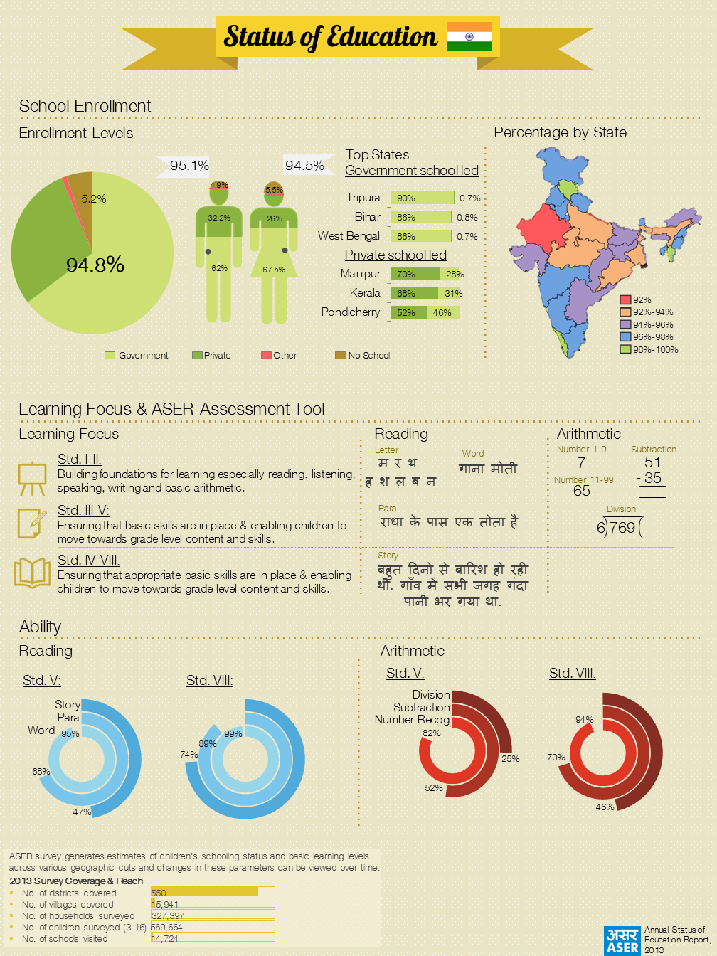 specific application of statistics in education