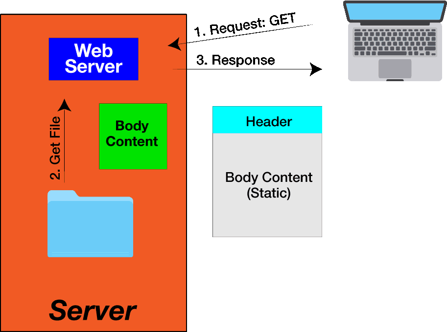 what is web application server