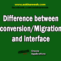 difference between application interface and user interface