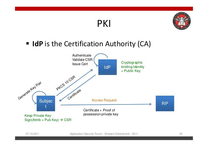 certificate pki application individual form auscert вђ forms greenwich