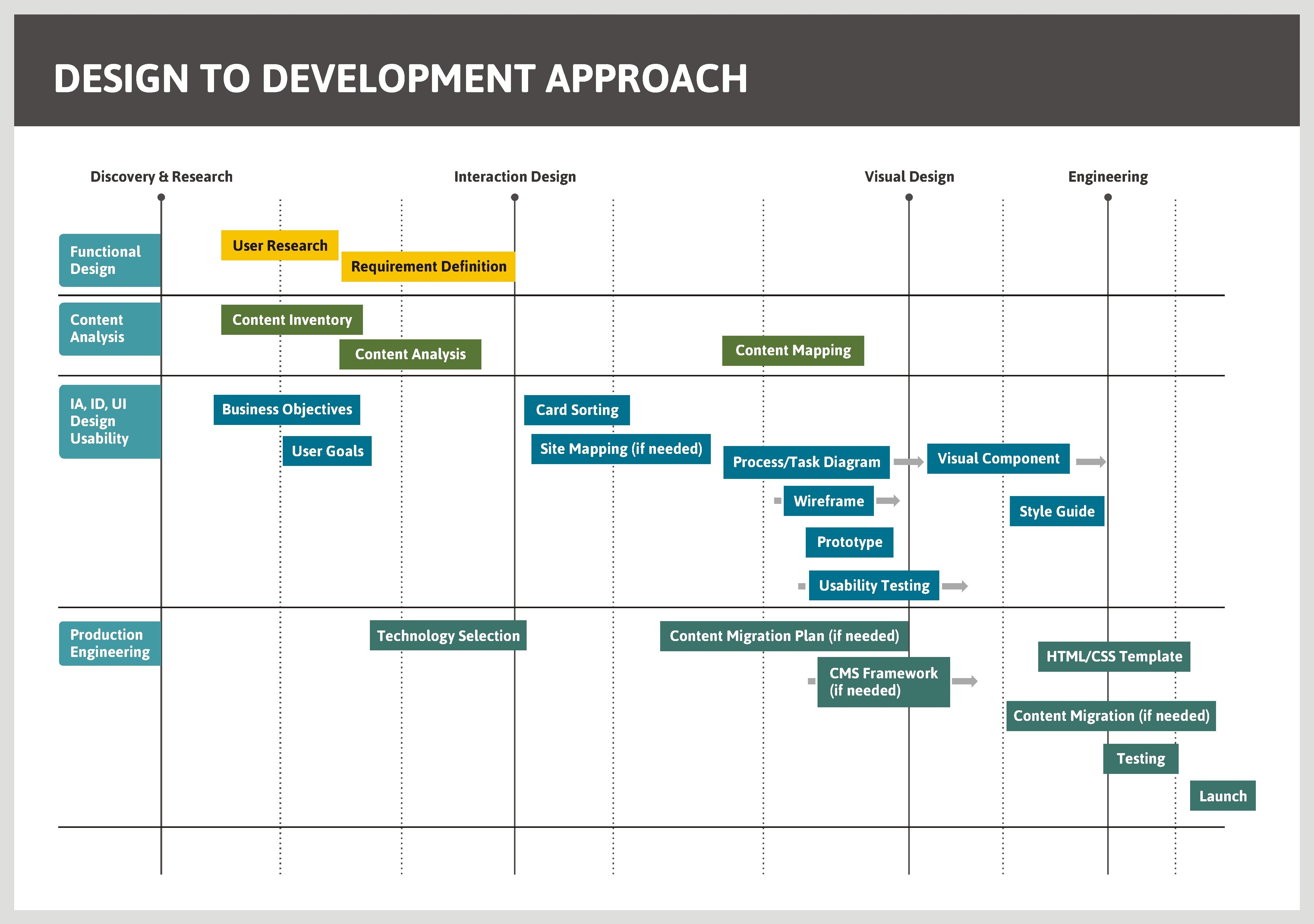 application architecture and process design
