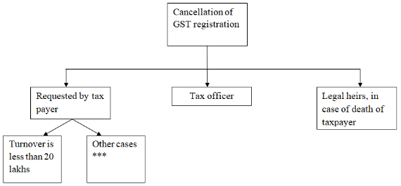 application for cancellation of gst registration