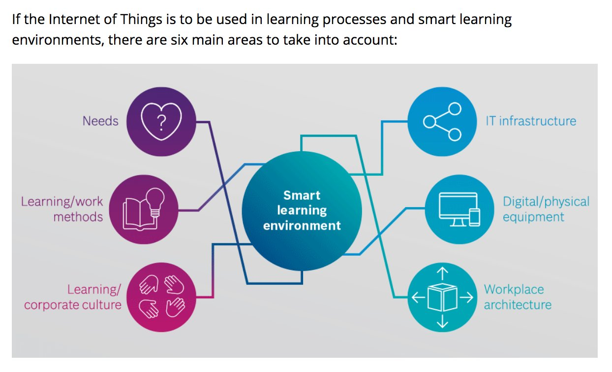 application of iot in education