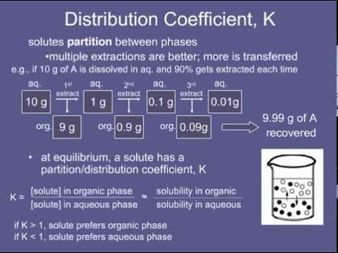 application of nernst distribution law in solvent extraction