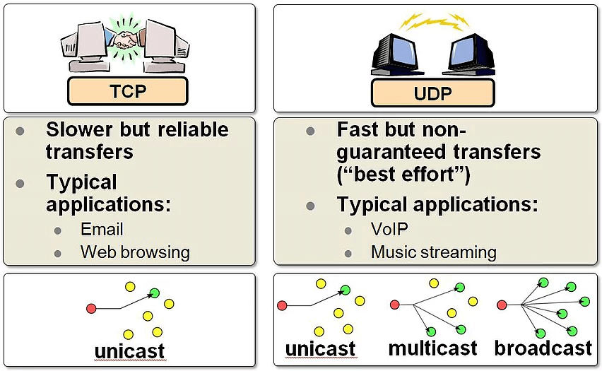 protocols used in application layer