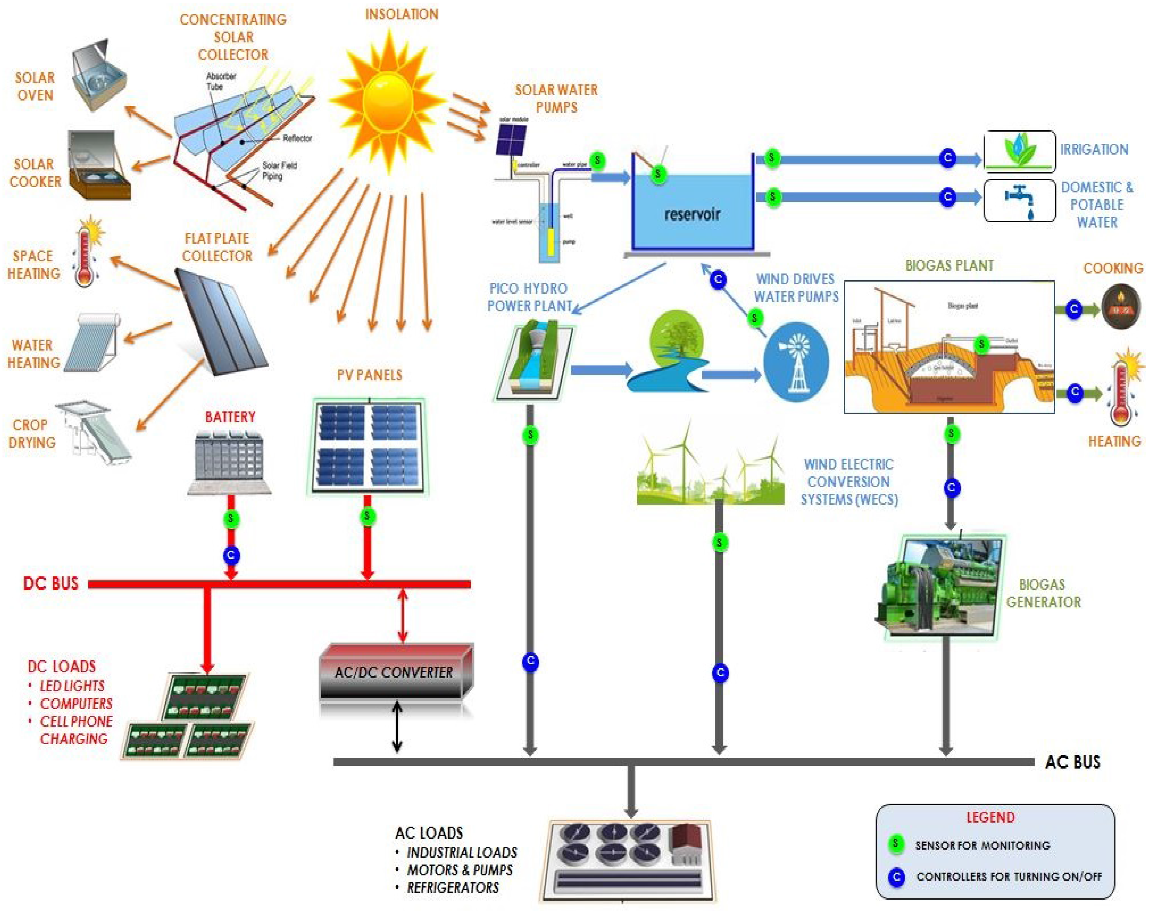 solar energy systems components and their functions applications pdf